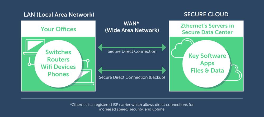 zthernet-graphic-LAN-WAN.png