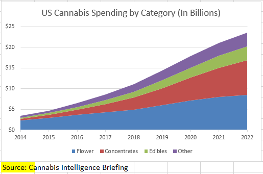 US-Cannabis-Spending-by-Category.png