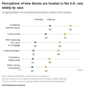 Source:  Pew Research .