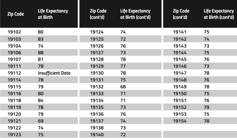 Philadelphia life-expectancy by zip code. Source: Virginia Commonwealth University, Center on Society and Health