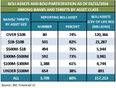 BOLI assets and BOLI participation graph from Lawrence Advisory Services