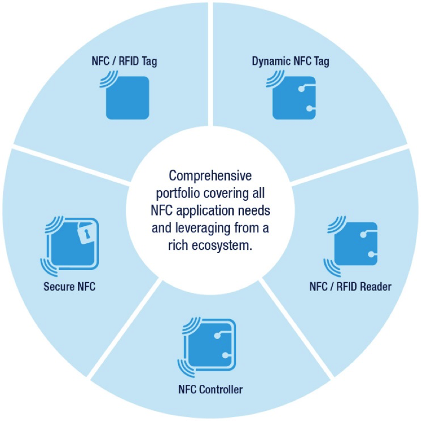 ST NFC ecosystem.png