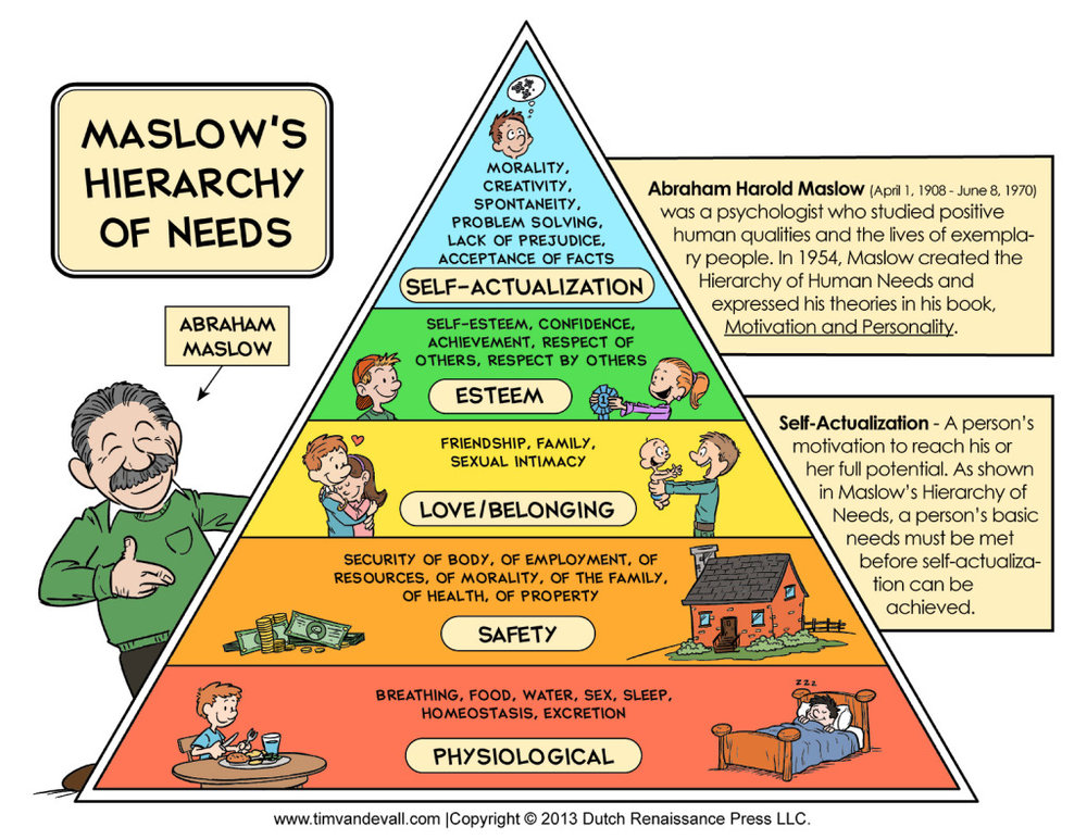 Amy discusses Maslow's Hierarchy of Needs in detail in the interview, so here a visual for you!