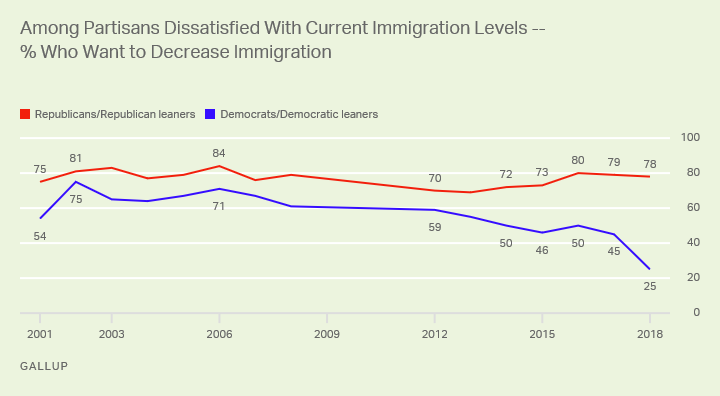 Gallup - dems immigration.png