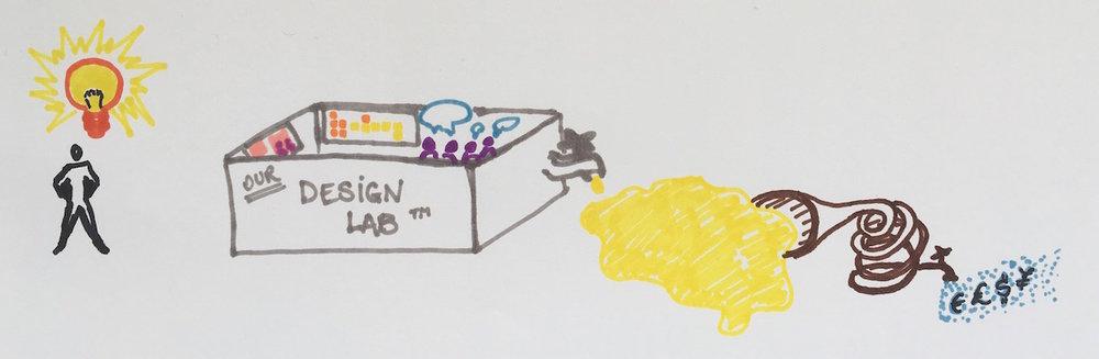 Design_lab_flow.JPG
