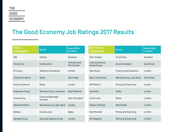 FTSE 350 Top 10 and Bottom 10 Companies on The Good Economy Job Ratings 2017 Source: The Good Economy7