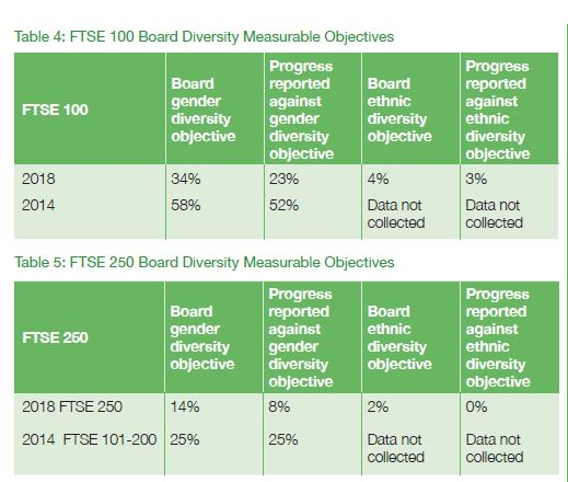 FTSE 100 Board Diversity Measurable Objectives Table 4 Page 13  Board Diversity Reporting in 2018  report for the FRC. Source: FRC, London, September 17, 2018.