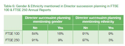 Board Diversity Reporting in 2018  report for the FRC, p 19. Source: FRC, London, September 17, 2018.