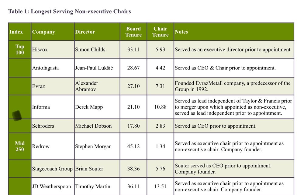 Table 1: Longest Serving Non-executive Chairs  Source: Board Chair Tenure in the UK, Minerva Analytics, London February 2019 - full report available