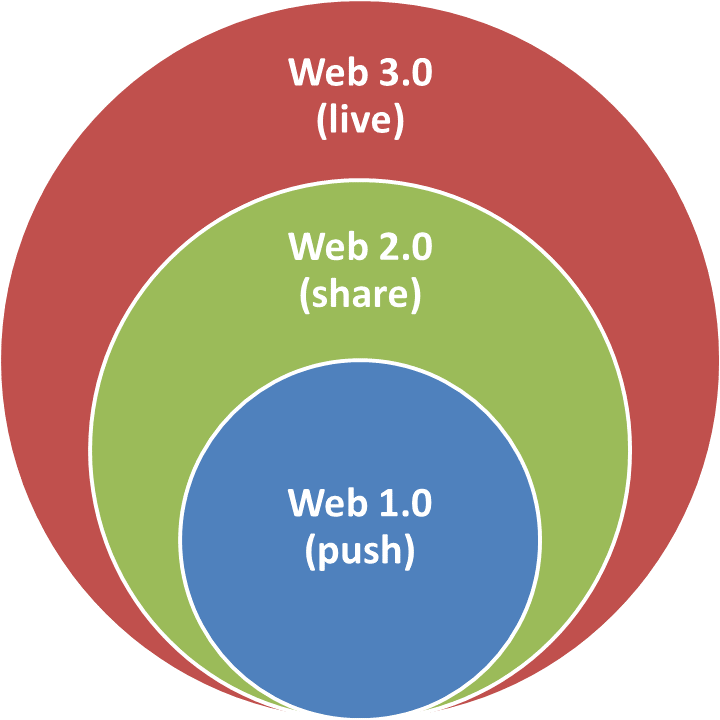The web has evolved from delivering content (Web 1.0) to sharing and collaborating (Web 2.0), to real-time co-creative content and immersive experiences (Web 3.0)