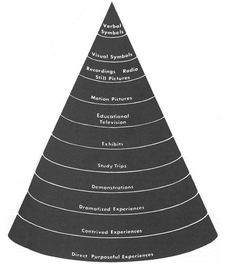 Dale's Cone of Experience (Dale, 1969, p. 107)