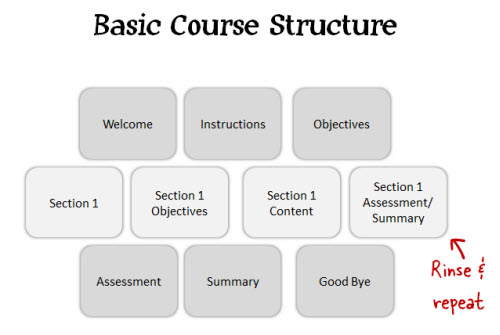 Basic-course-structure[1].jpg