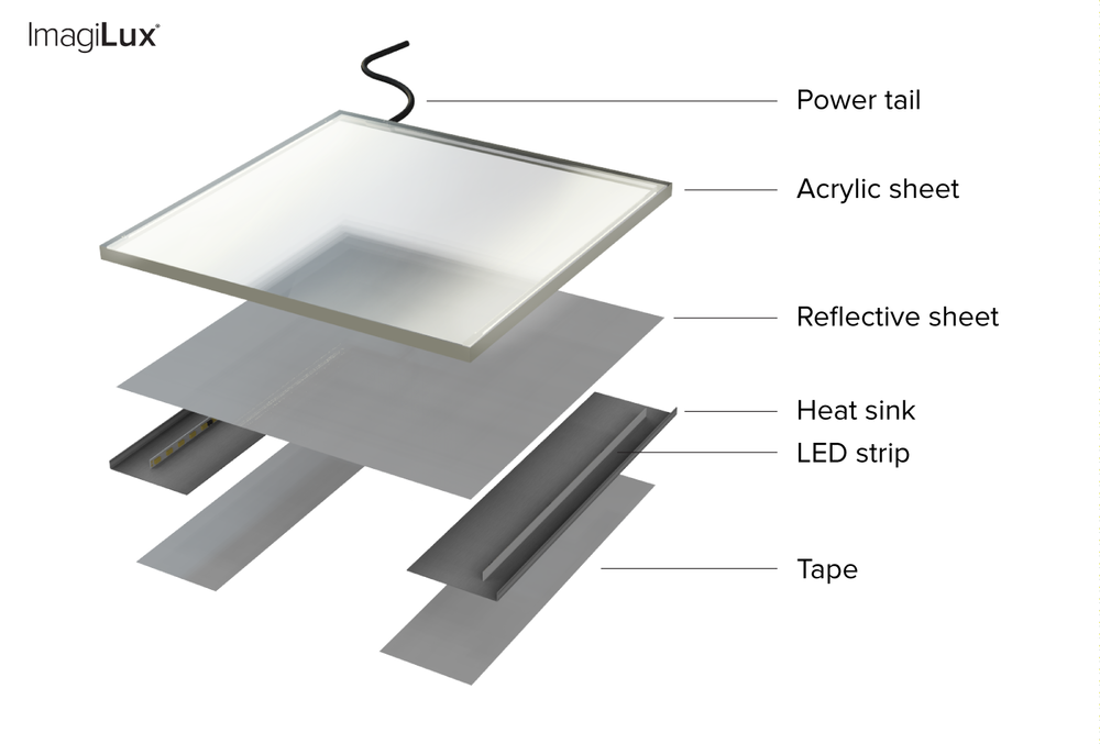 LED Panel Infographic