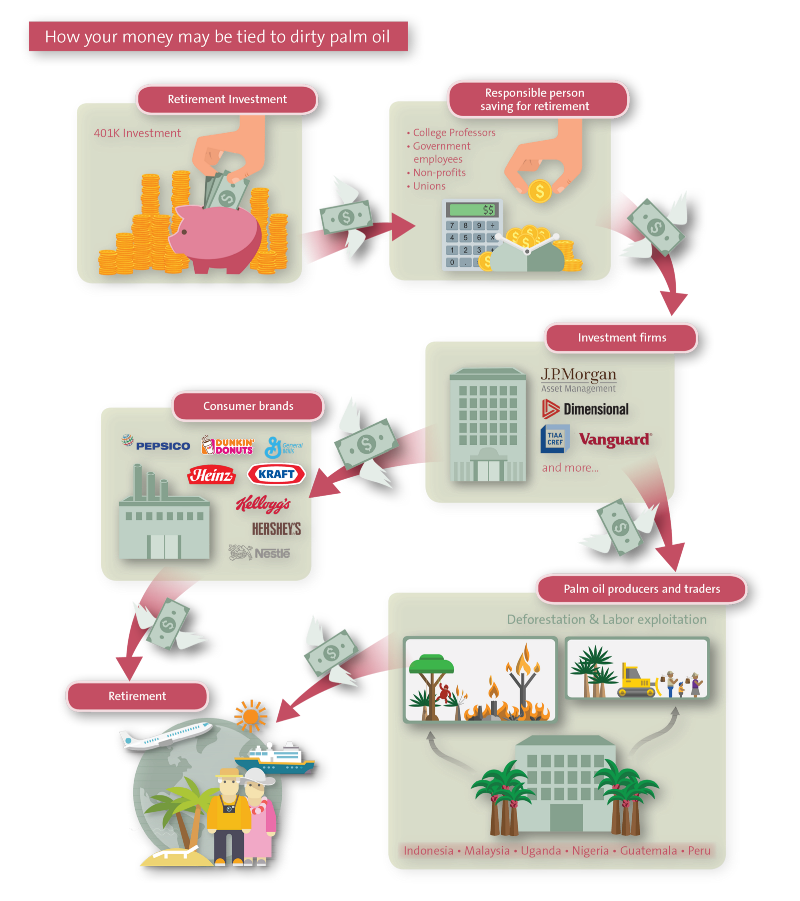 Retirement investments and the palm oil value chain. Image credit: Friends of the Earth