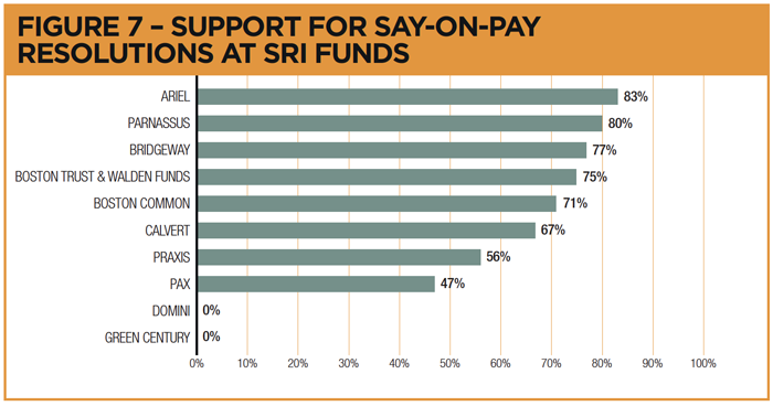 SOURCE: Fund Votes   The data shows that there is virtually no correlation between CEO pay and shareholder returns.