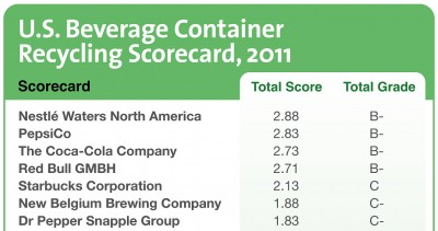 IMAGE-WasteOpportunity_2011-bev-container-scorecard_crop-e1374522852496.jpg