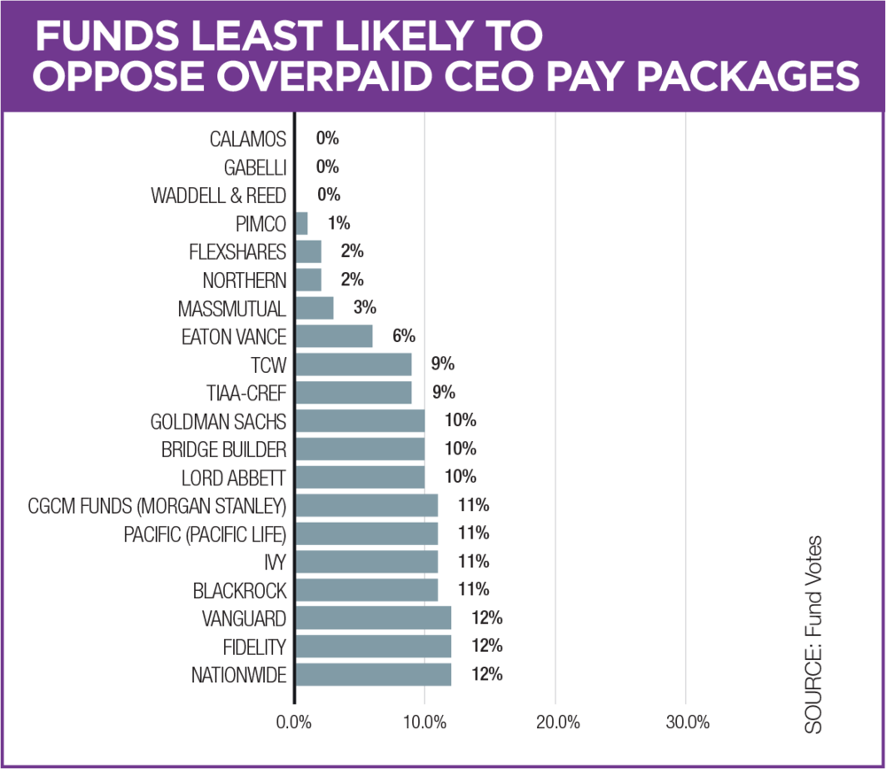 Figure 3 – Funds least likely to oppose overpaid CEO pay packages   Data provided by Fund Votes. See  Appendix D  for a full list as well as an explanation of the methodology used in calculating votes.