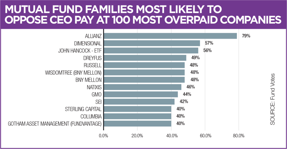 Figure 4: Mutual Fund Families Most Likely to Oppose CEO Pay at 100 Most Overpaid Companies   Data provided by Fund Votes