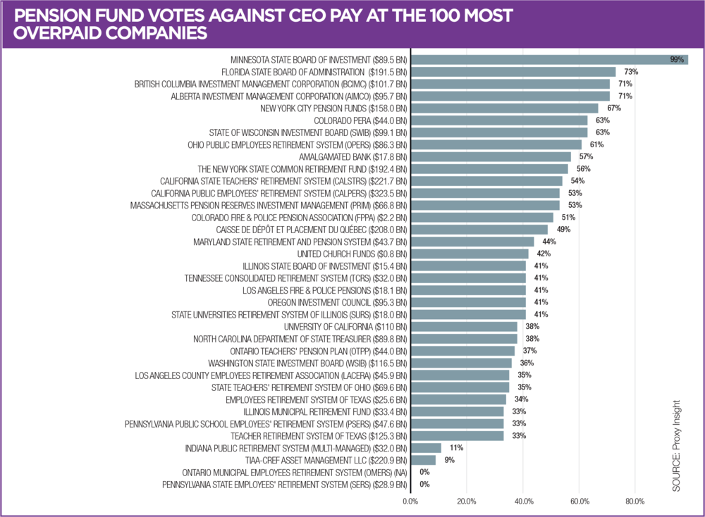 FIGURE 5: PENSION FUND VOTES AGAINST CEO PAY AT THE 100 MOST OVERPAID COMPANIES  Data courtesy of Proxy Insight
