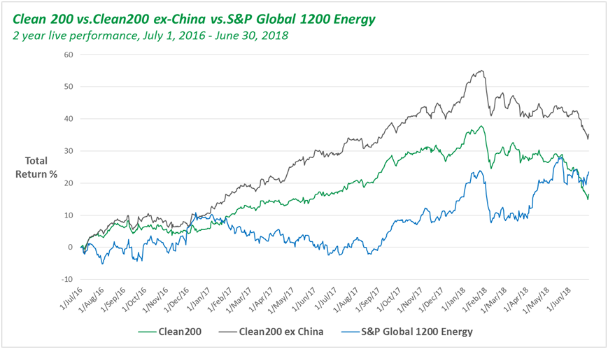 Source: Bloomberg, Corporate Knights  The Clean200, excluding China, generated a 35.2% return over the past two years compared to its fossil fuel benchmark, the S&P 1200 Global Energy Index, which returned 23.5%.