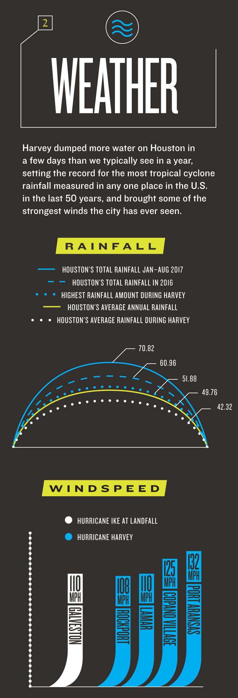 Harvery_numbers_weather_pdduyo.jpg