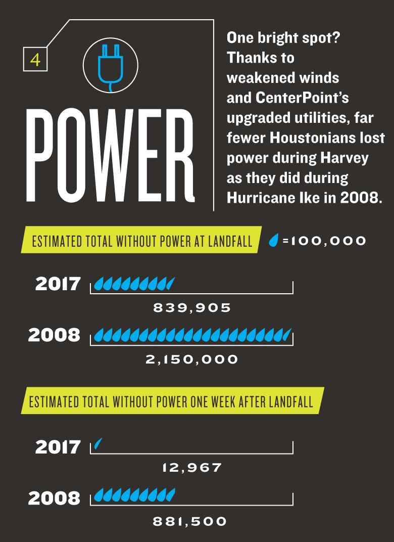 Harvey_numbers_power_fypjdk.jpg