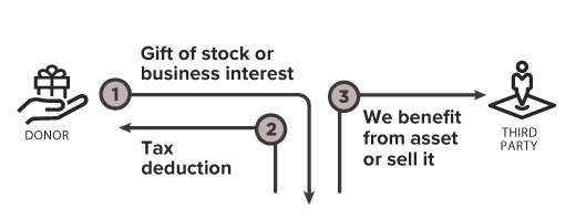 Stocks_Ways to give.png