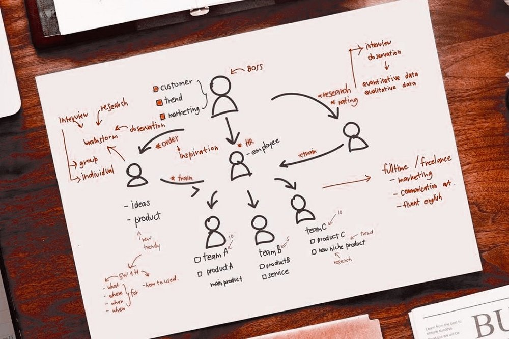 Structural review and workforce planning -