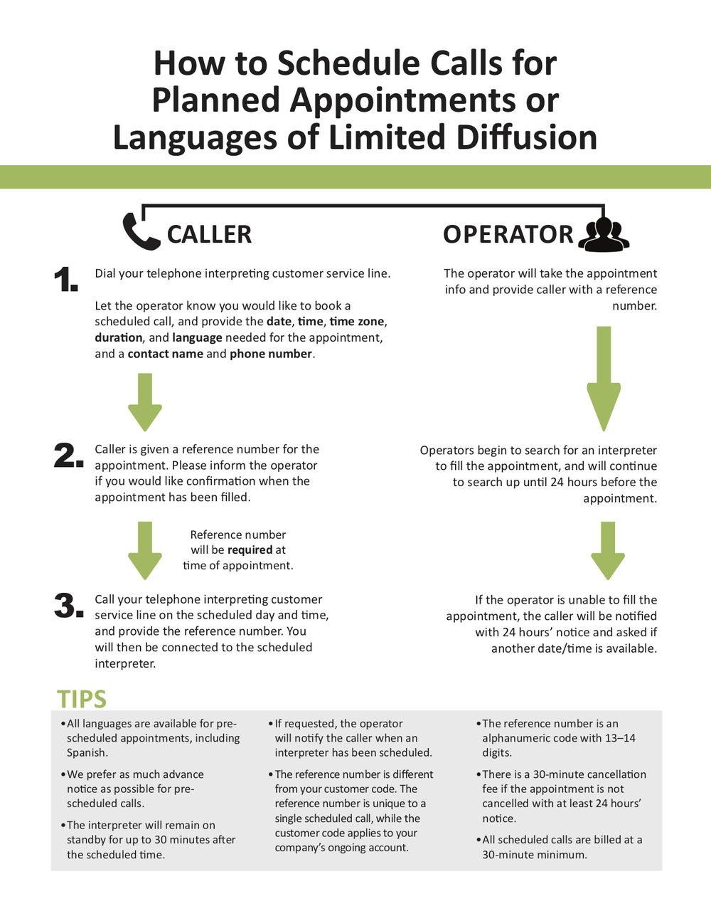 Call Scheduling Process - Midwest Language Services, LLC.jpg