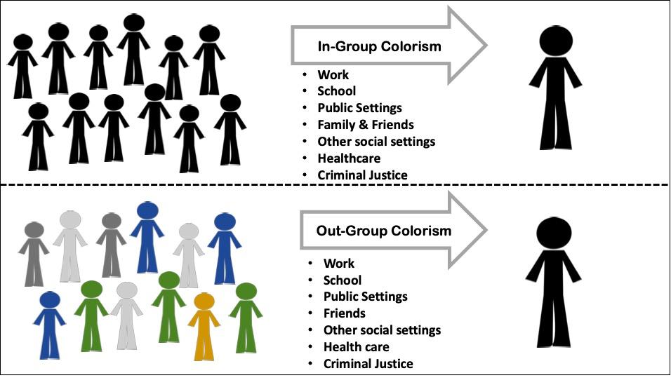 Figure 1.  Colorism operates across multiple social contexts