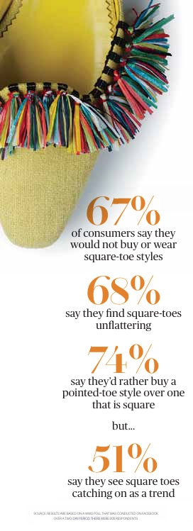 wwd :       Accessory Trend: Square Peg        What's your favorite shoe shape?