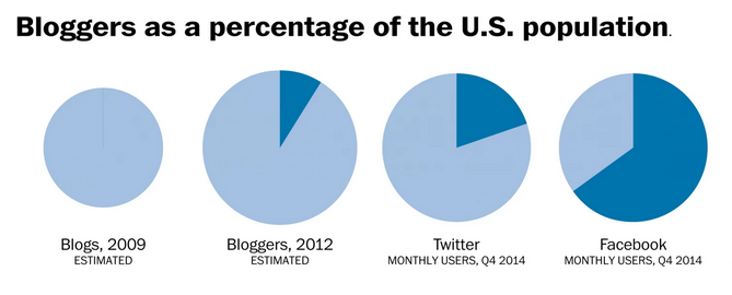 washingtonpost: Big data, y'all. Pie charts. Pie. Piiiiiiie.