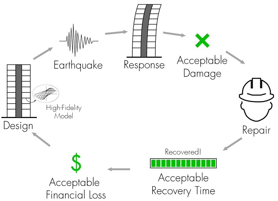 Damage Diagram For 2018 Van - Wiring Diagrams Folder on