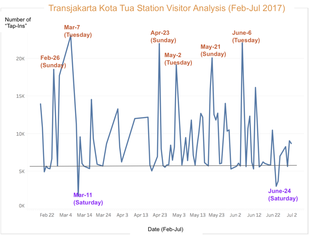 Transjakarta Visitor Analysis