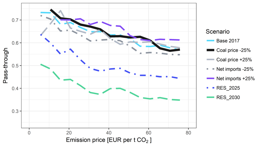 Emission Pass-Through to Electricity Prices for a range of CO2-Prices.