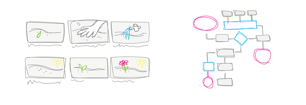 You could use a storyboard (left) or flowchart (right) to prototype an interaction or service.