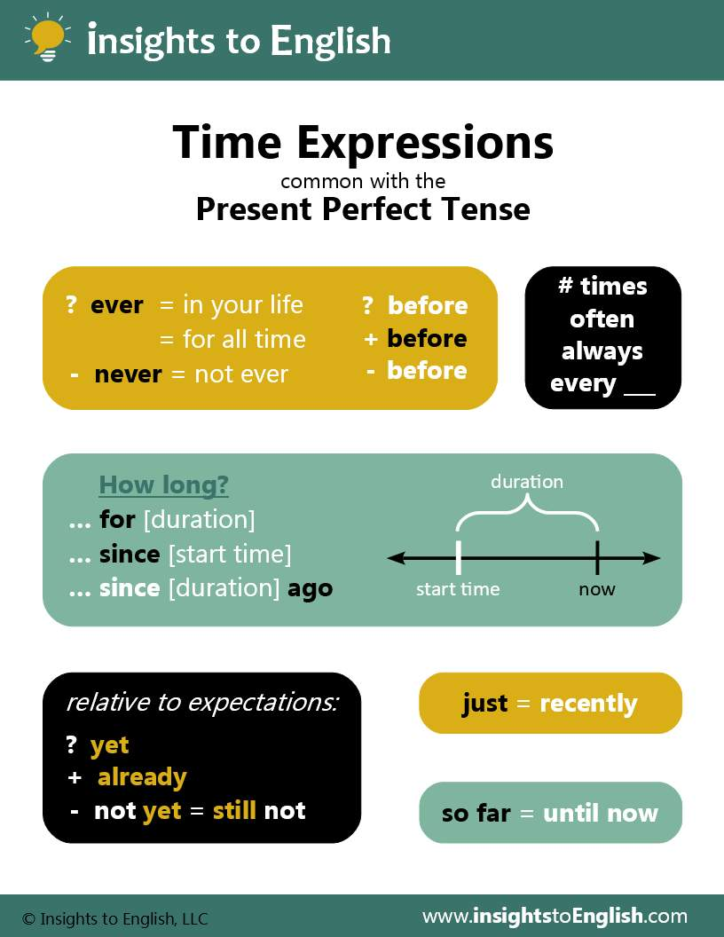 Present Perfect Time Expressions - watch: Present Perfect videodownload: letter / A4