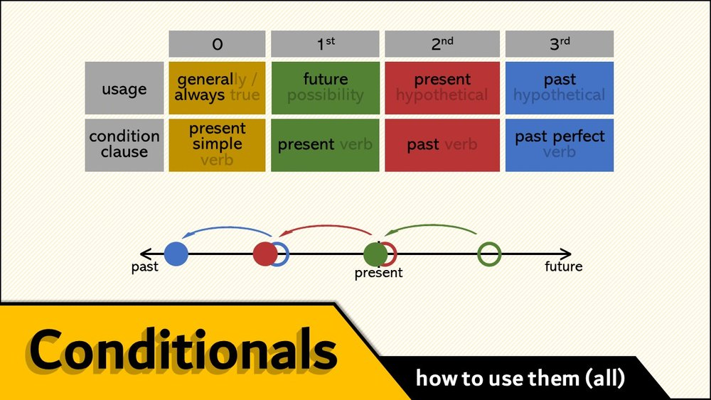 (all) Conditionals - - watch video -- download slideshow -