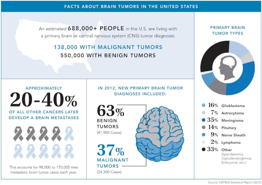 http://braintumor.org/brain-tumor-information/