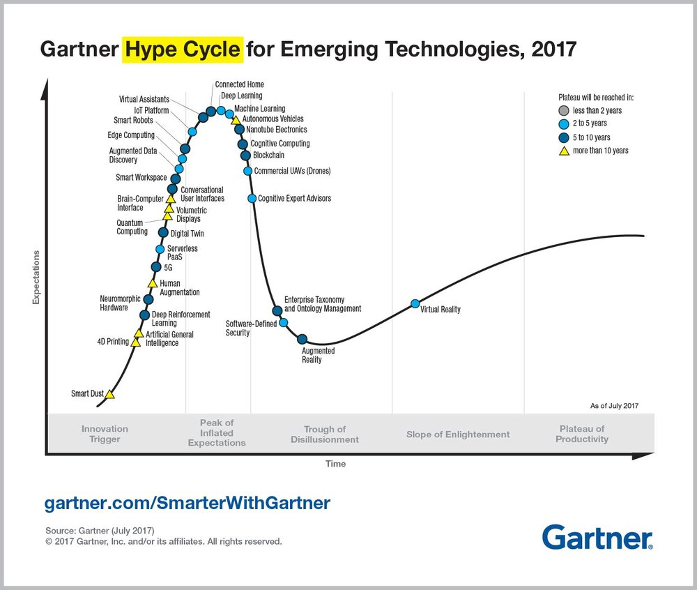 "Late 2017 example of a Gartner ""Emerging Technology"" hype cycle."