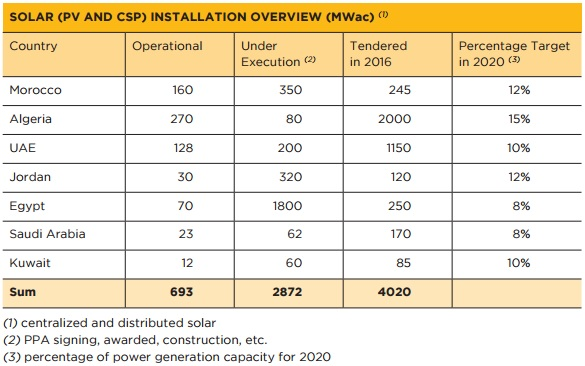 Source: Middle East Solar Industry Association (MESIA)
