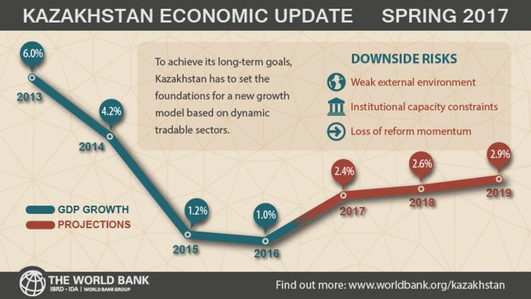 kazakhstan-gdp-growth-forecast