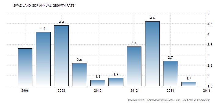 swaziland economy gdp