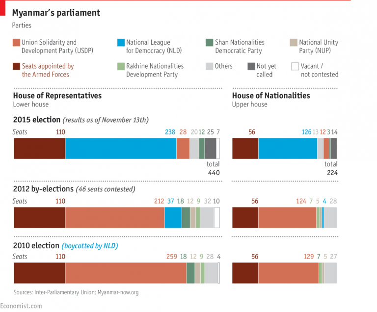 Myanmar election 2015