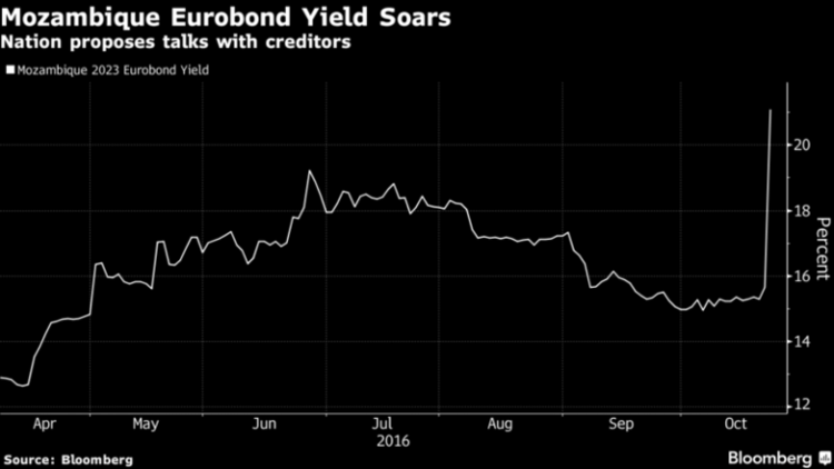mozambique-eurobond-yield