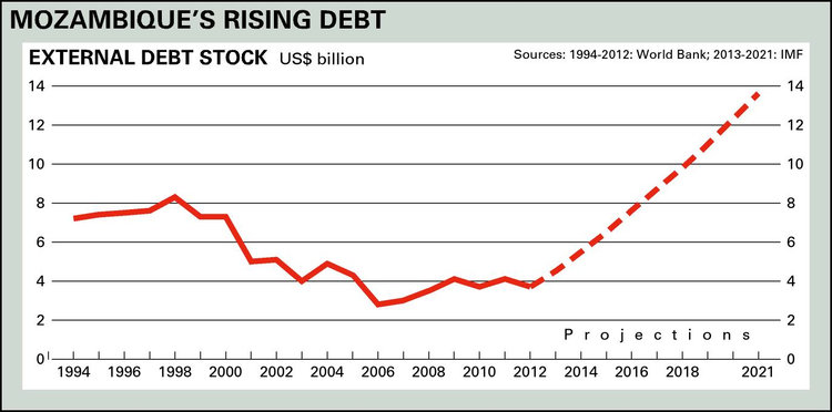 mozambique-debt-graph