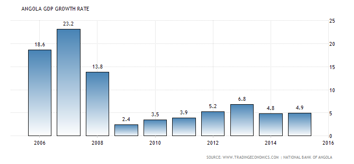 angola-gdp-growth
