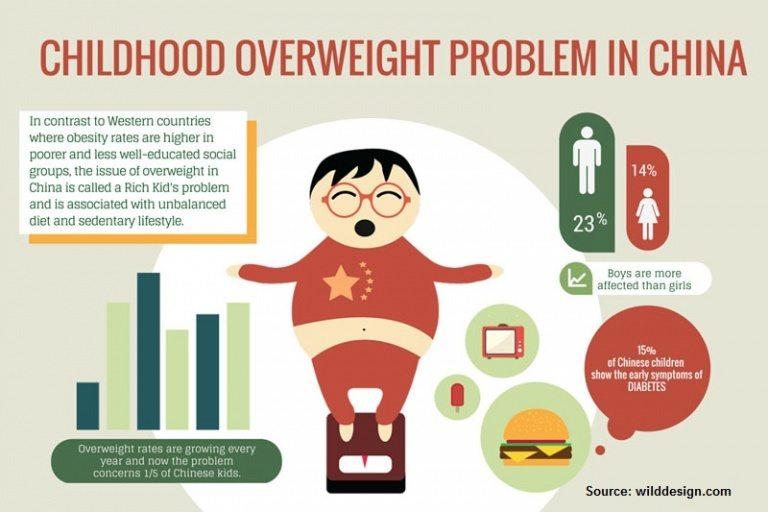 childhood obesity china
