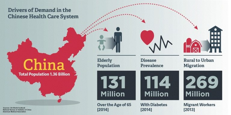healthcare info china