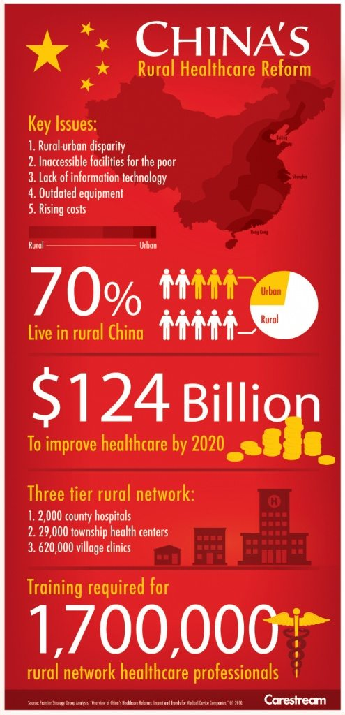 china rural healthcare